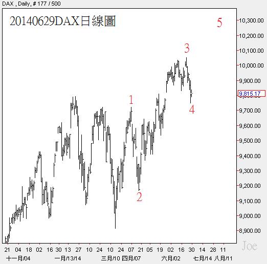 20140629DAX日線圖