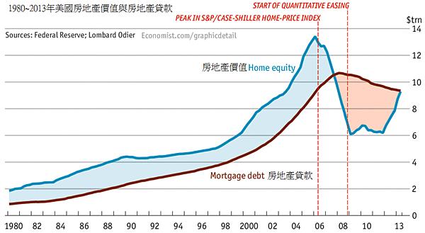 1980~2013年美國房地產價值和房貸價值