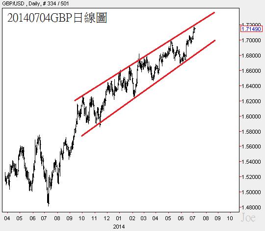 20140704GBP日線圖