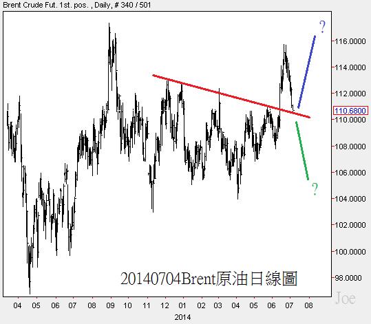 20140704Brent原油日線圖