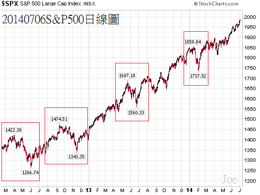 20140706S&P500日線圖