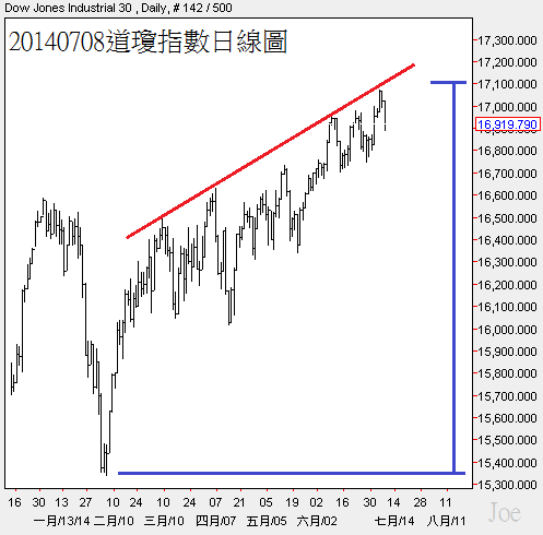 20140708道瓊指數日線圖