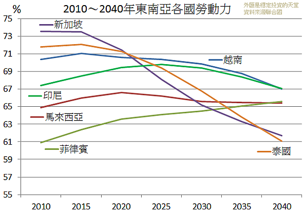 2010~2040年東南亞各國勞動力