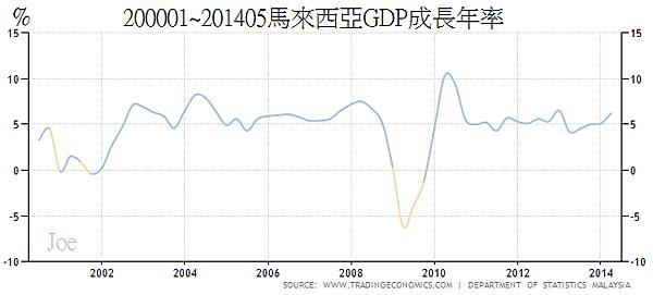 200001~201405馬來西亞GDP成長年率