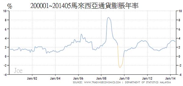 200001~201405馬來西亞通貨膨脹年率