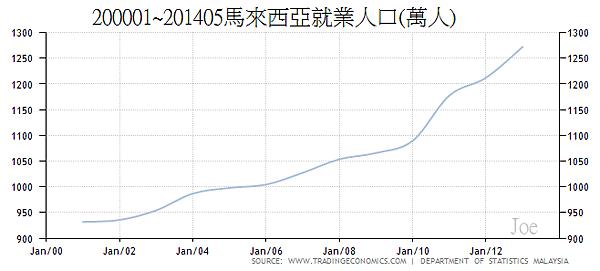 200001~201405馬來西亞就業人口(萬人)