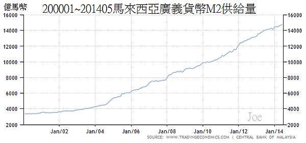 200001~201405馬來西亞廣義貨幣M2供給量