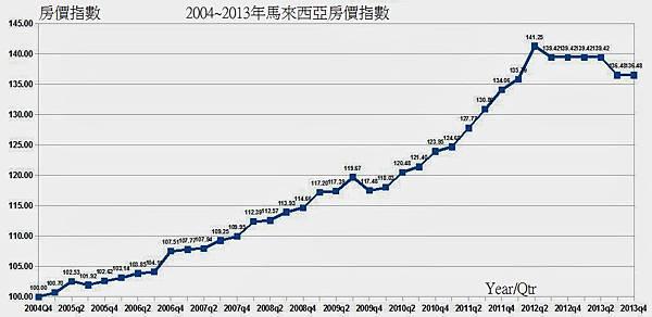 2004~2013年Malaysia House Price Index