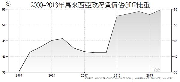 2000~2013年馬來西亞政府負債佔GDP比重