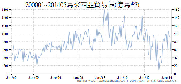 200001~201405馬來西亞貿易帳