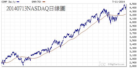 20140713NASDAQ日線圖