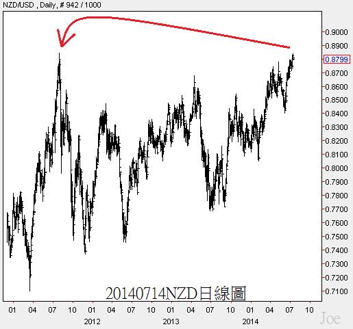 20140714NZD日線圖