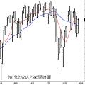 20151226S&P500周線圖.png