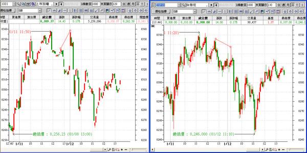 0112 大盤 vs 期貨.bmp