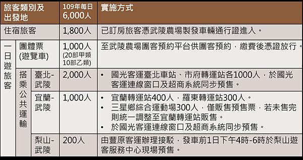 html_image_ch_疏運年曆_108武陵_總量管制.png