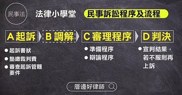 好律師-民事訴訟流程.jpg