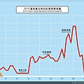 2010富邦臺北馬拉松-標高圖.JPG