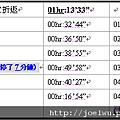 2010金城桐花盃分段計時.png