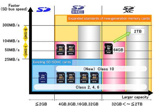 SDHC 記憶卡的 Class 10 規格數字定義奧秘.JPG