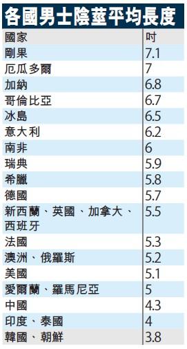 生殖器研究]台灣人平均陰莖長度10.5公分3