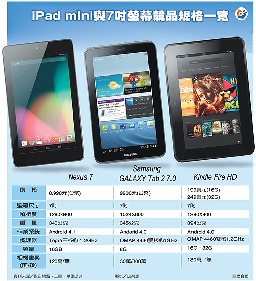 iPad mini VS galaxy tab 2 7.0 kindle Fire HD