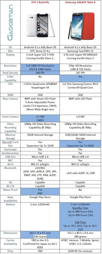 HTC J Butterfly Vs. Samsung Galaxy Note II Specs Comparison