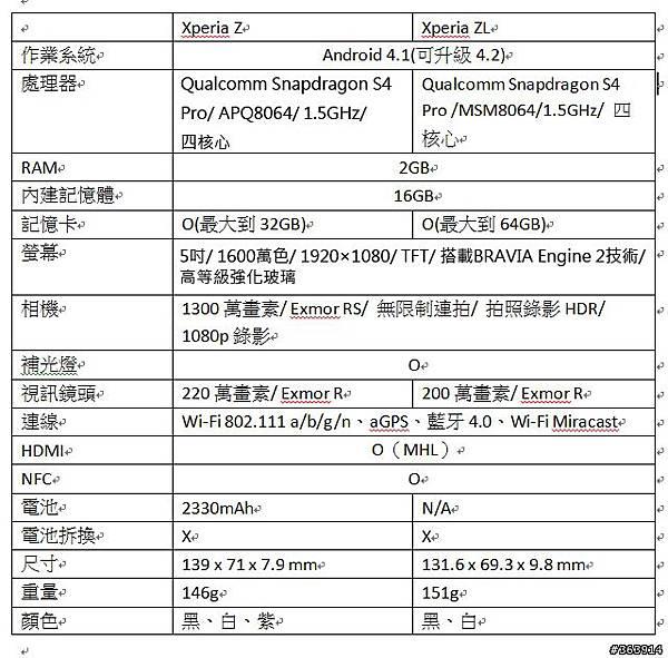 Xperia Z和ZL規格表
