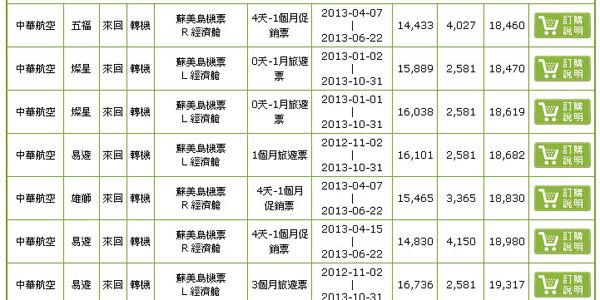 台灣桃園機場飛往蘇美島來回票價查詢