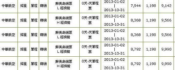 台灣桃園機場飛往蘇美島單程票價(去程)