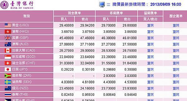 台灣銀行9月9日賣出匯率