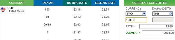 綠色super rich9月9日台幣賣出匯率