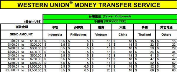 西聯匯款Western Union全球匯款服務Money Transfer 收費