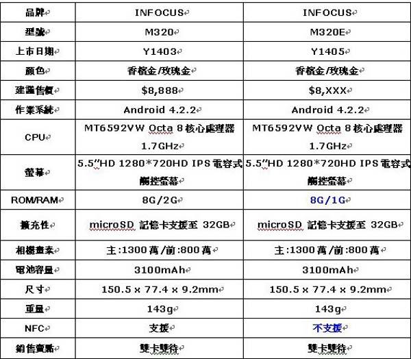 INFOCUS M320E八核心雙卡機 VS M320