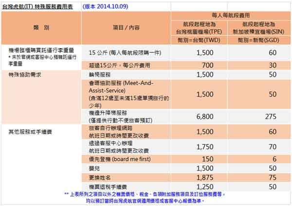 虎航Tigerair 特殊費用表faq_fees