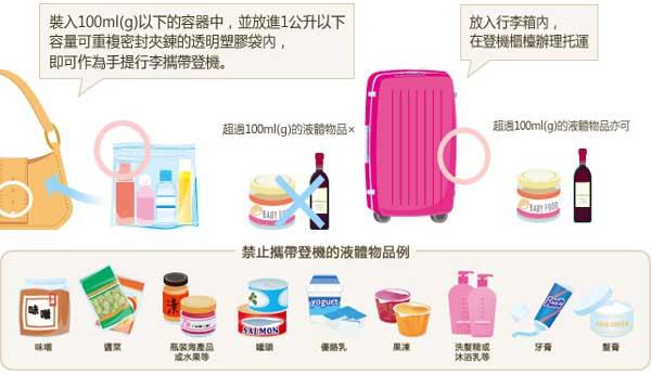 行李登機-手提行李攜帶液體噴霧劑及凝膠狀物體之限制