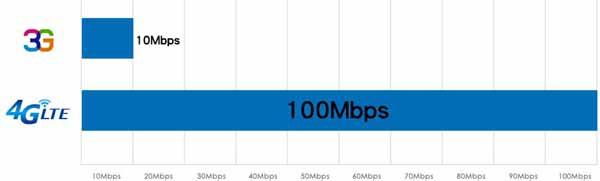 4G LTE速度有多快 100MBPS