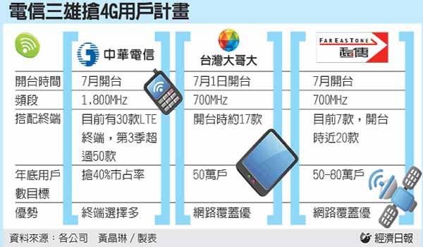 台灣4G LTE 頻段(700,900,1800Mhz)