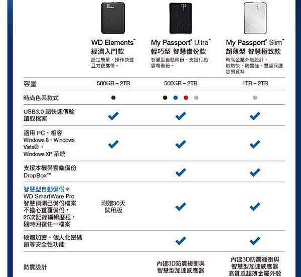 WD My Passport Ultra 2TB USB3.0 2.5吋行動硬碟(藍)22