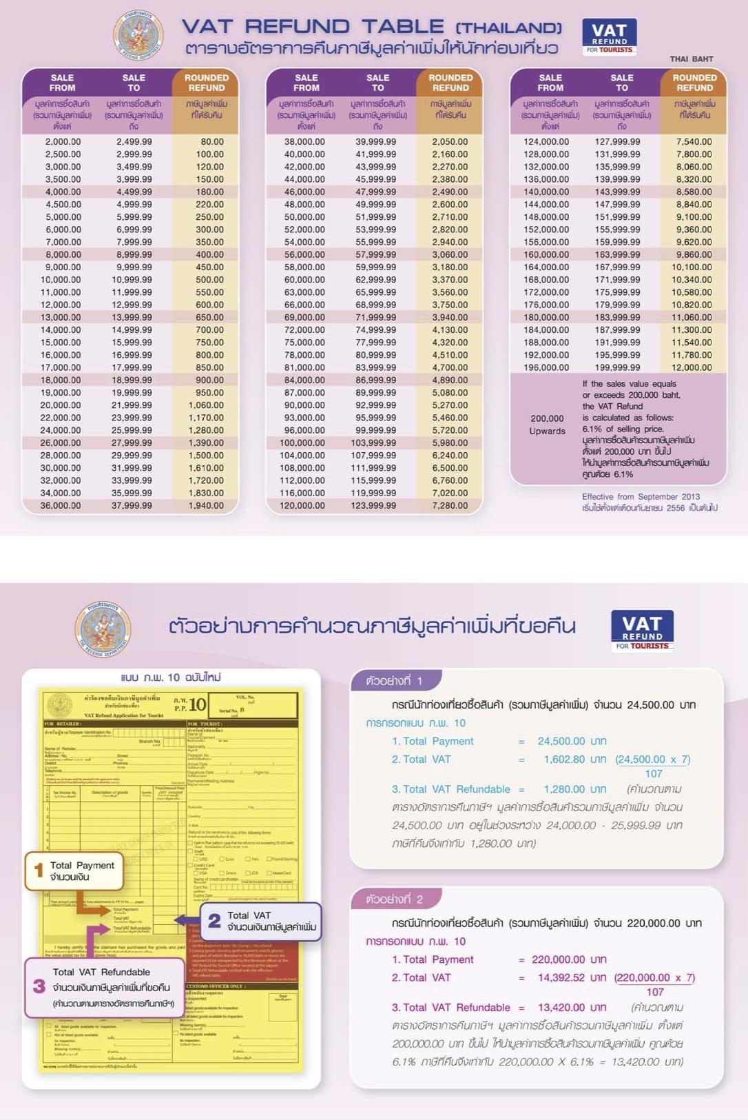VAT泰國三步驟簡單辦理購物退稅Refund For Tourists退稅金額表.jpg
