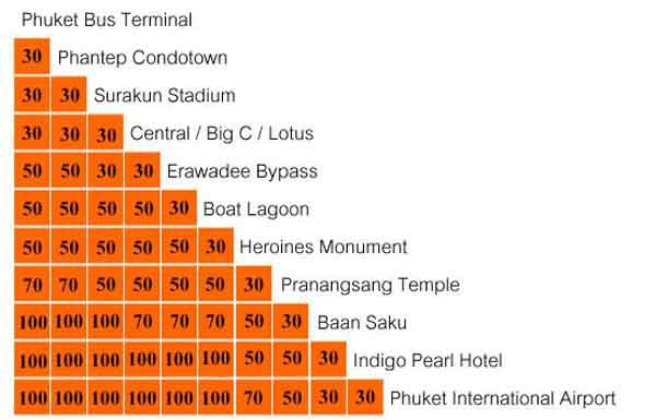 普吉島機場巴士Phuket TOWN to Phuket AIRPORT車票價格.jpg