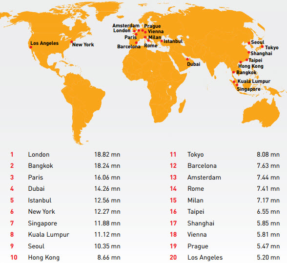 Global Top 20 Top Destination Cities 2015.jpg