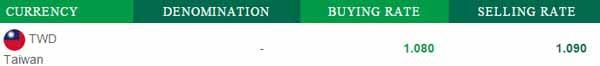 綠色Super Rich泰銖台幣匯率20160310