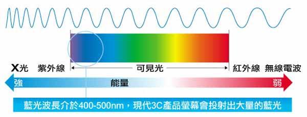 波長介於400到500奈米的藍光.jpg