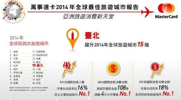 2014萬事達卡全球最佳旅遊城市報告 - MasterCard