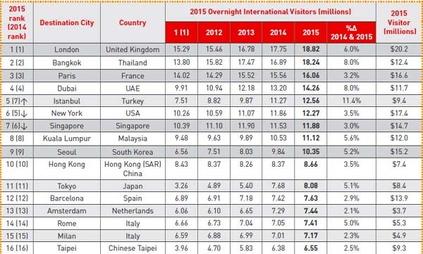 Global Top 20 Destination Cities by International Overnight Visitors (2015)