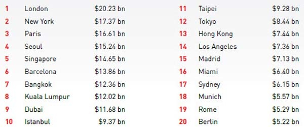 Global Top 20 Destination Cities by International Overnight Visitor Spend (2015)