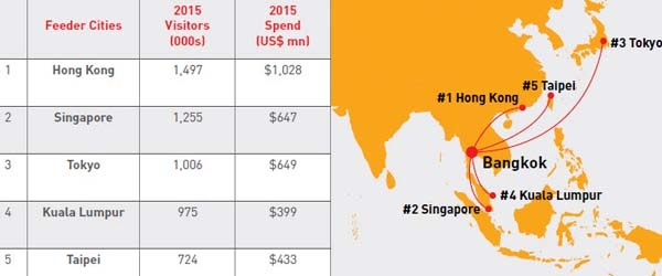 Bangkoks Top 5 Feeder Cities (2015)