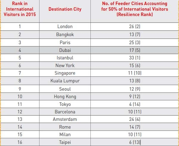 Rank in International Visitors in 2015