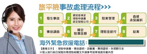 旅行平安保險(ADD)事故處理流程