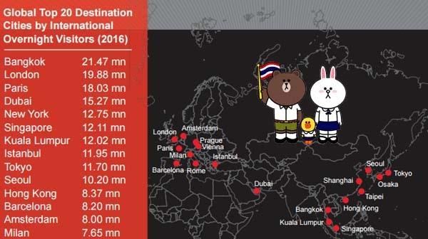 全球旅遊城市報告,曼谷第1名